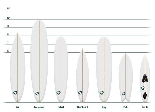 Fun Shape Surfboard